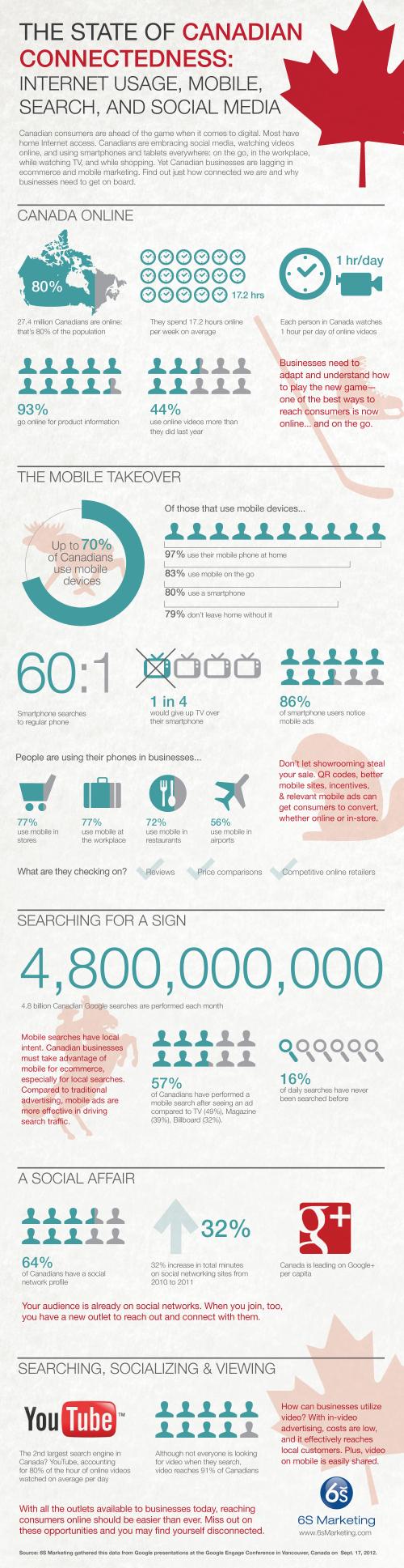 Canadian Internet Usage Statistics