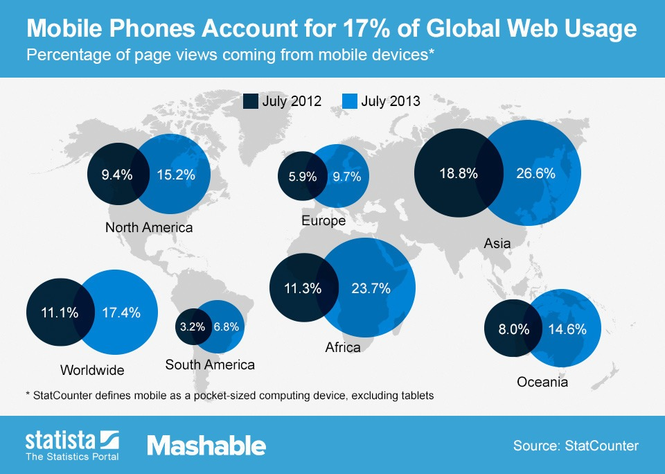 Global Web Usage on Mobile Phones